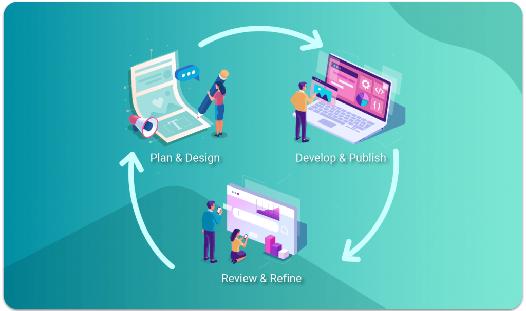 The stages of Website design in a circle starting with Plan & Design followed by Develop and Deploy, Review and Refine and then repeat.